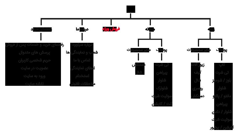 نقشه سیاوود